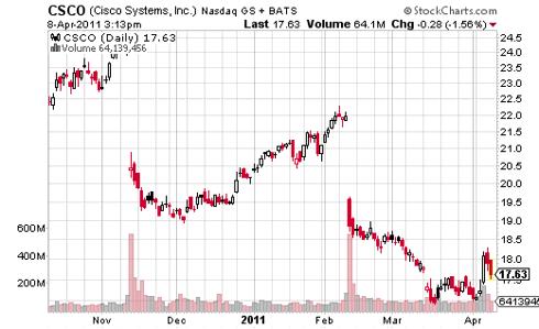 Cisco Systems Daily Stock Market Chart