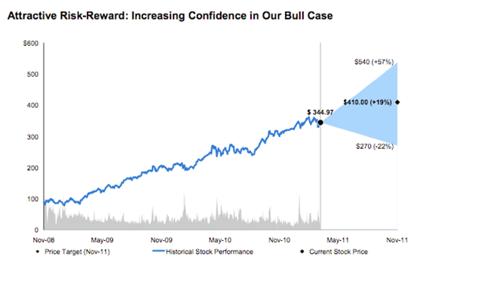 Morgan Stanley AAPL Analysis