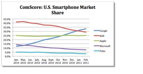 ComScore Smartphone Market
