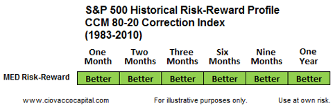 Bullish Risk Management Stock Market