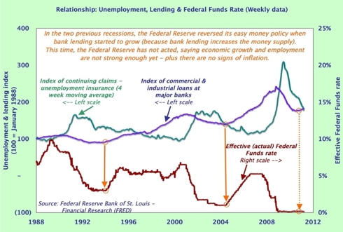 Bank lending & Fed Funds rate - long-term