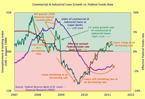 Bank lending & Fed Funds rate - short-term