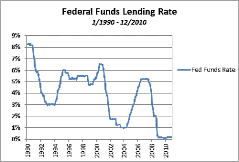 Federal Funds Lending Rate