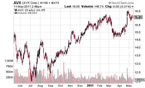 AVX Deep Value Stock Price Chart