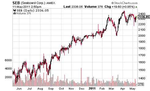 Seaboard Corporation Stock Market Value Pick