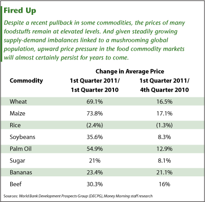 agricultural commodities markets