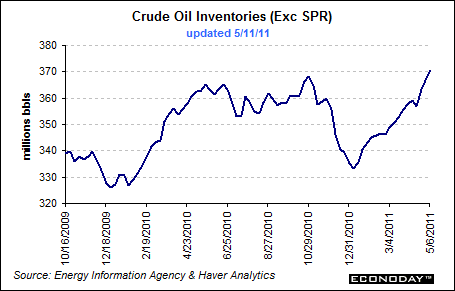 5/11/11 Crude Oil Inventories