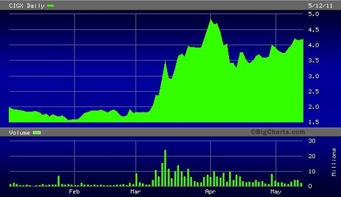 CIGX YTD Daily Chart