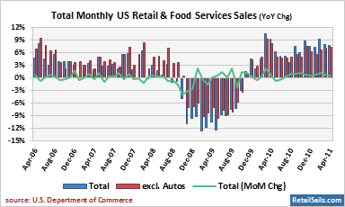 Total US Monthly Retail & Food Services Sales