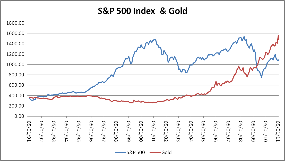 relationship between the price of gold and value dollar