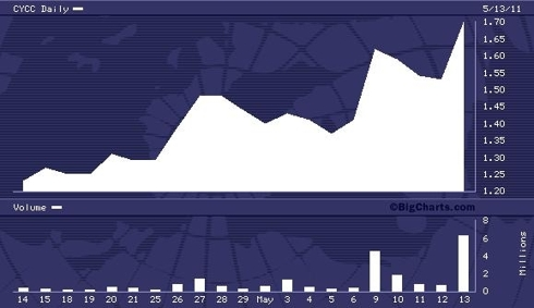 CYCC 1 Month Chart