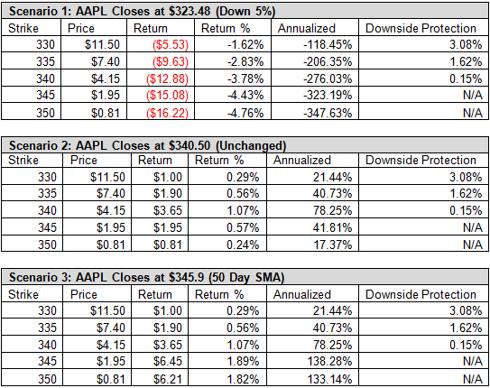 AAPL Apple Option Chain