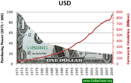 chart: dollar purchasing power
