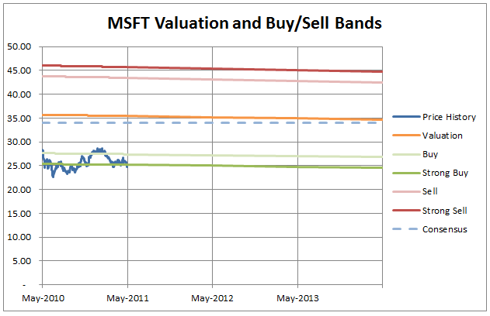 MSFT-Valuation