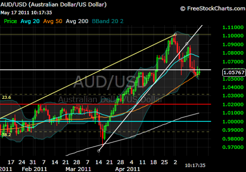 AUD/USD daily chart 5-17-11
