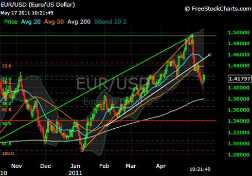 EUR/USD daily chart 5-17-11
