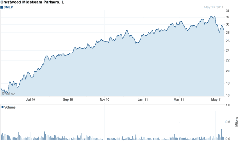 One Year Chart of CMLP
