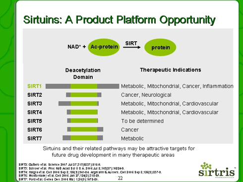 2007 slide on Sirtuins platform opportunity by Sirtris Pharmaceuticals