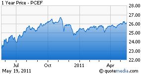 PCEF chart
