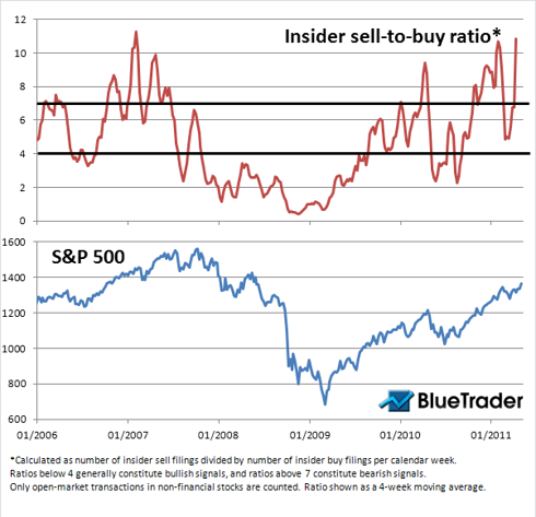 Insider Sell-to-Buy Ratio Chart - April 29, 2011
