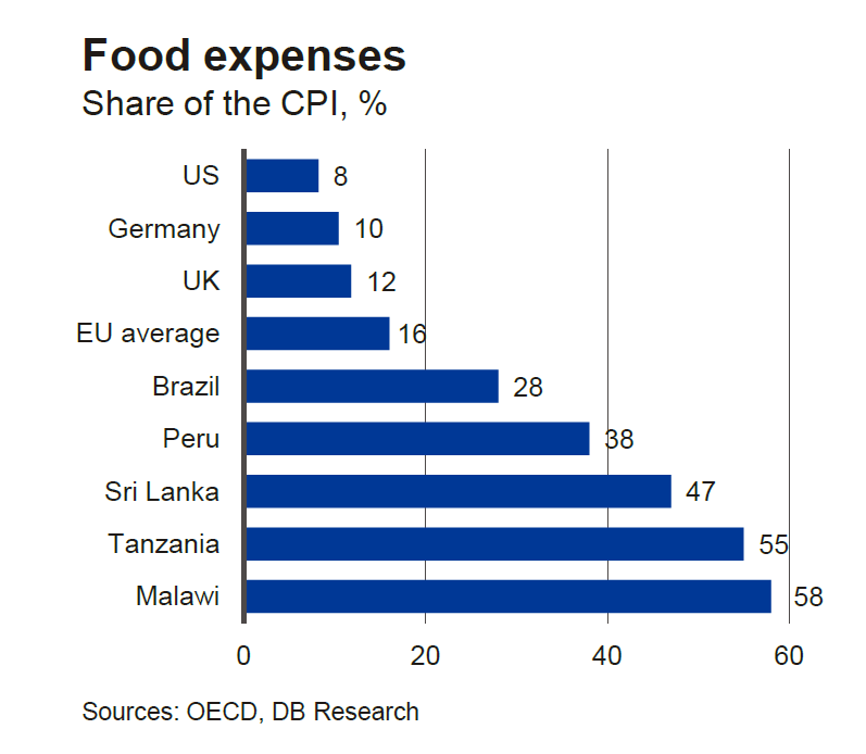 food-expenses-cpi.png