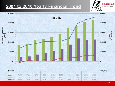 2001 to 2010 Yearly Financial Trend
