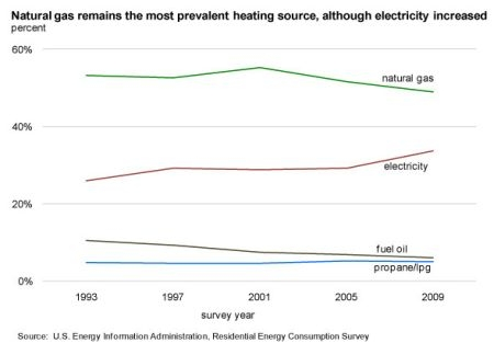Natural Gas remains most prevalent heating source... although electricity increased