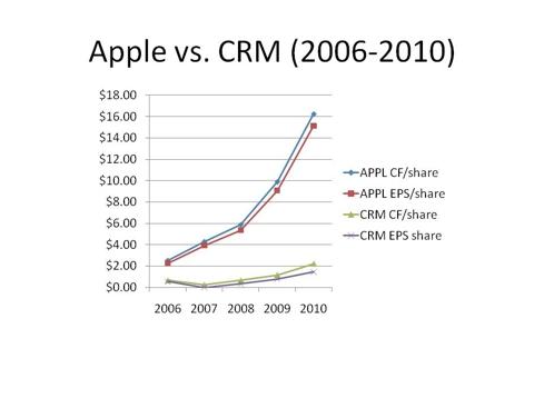 Apple Vs. Salesforce