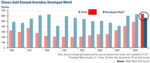 China Vs Dev West