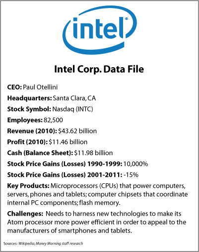 Intel Corp. Data File
