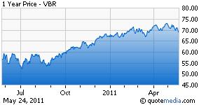 VBR chart