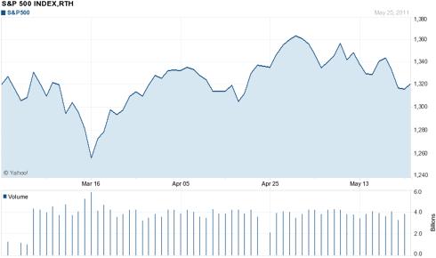 Three Month Chart of S&P 500