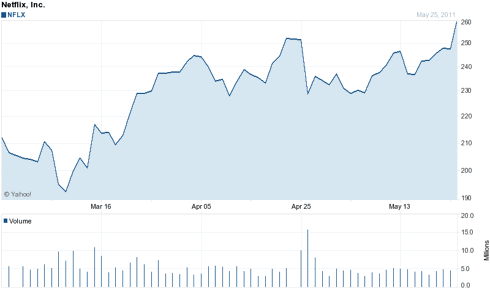 Three Month Chart of NFLX
