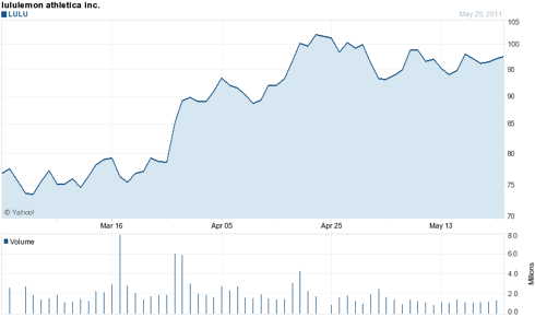 Three Month Chart of LULU