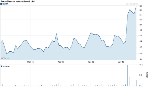 Three Month Chart of SODA