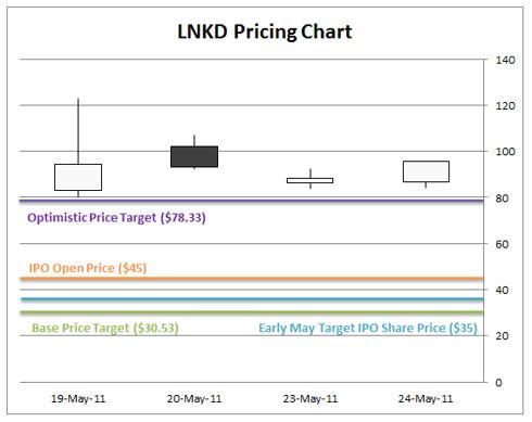 LNKD LinkedIn Stock Share Price Chart IPO