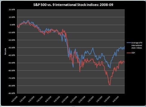 S&P vs Basket