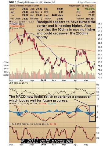 Randgold chart 26 May 2011.JPG