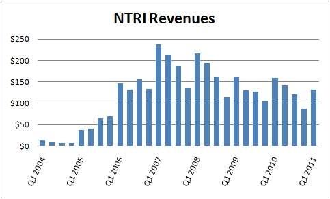 NTRI revenues