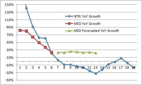 Revenue growth deceleration paths