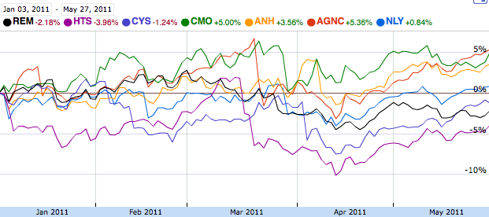 Agency REIT YTD Chart