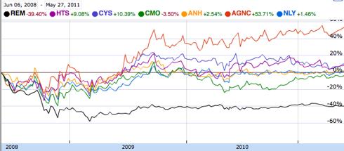 AMR 3Y Chart