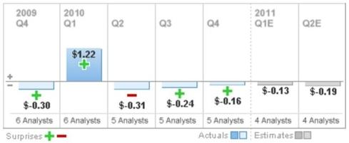 GTXI Quarterly Earnings and Estimates