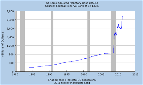 Graph: St. Louis Adjusted Monetary Base