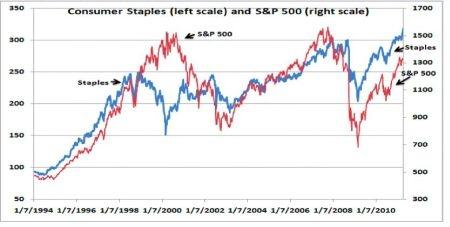 Consumer Staples Stocks Strength Parallels S&P 500