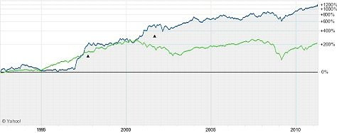 Kinder Morgan vs. S&P 500 over 20 years