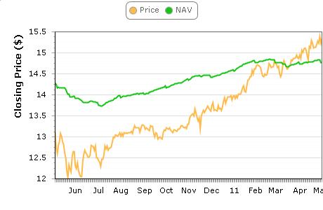 FCT NAV & Price