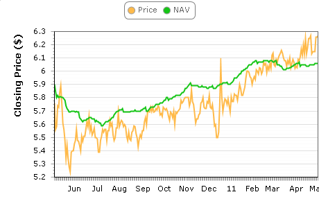 PPR NAV & Price
