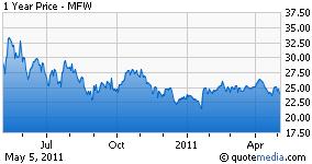 MFW chart
