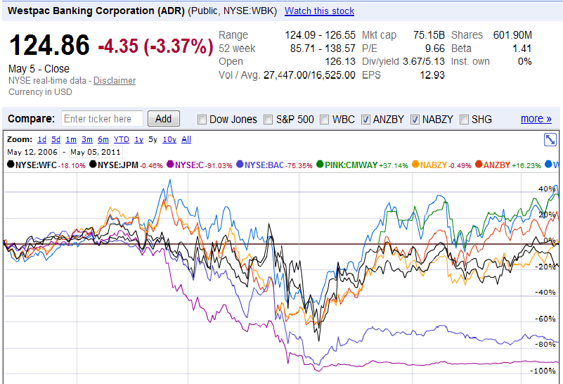 four-us-aussie-banks-compare.png